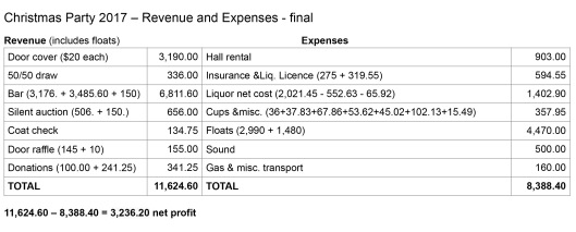 Christmas Party '17 Revenue and Expenses final